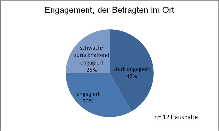 Abb. 24 Engagement in der Gemeinde