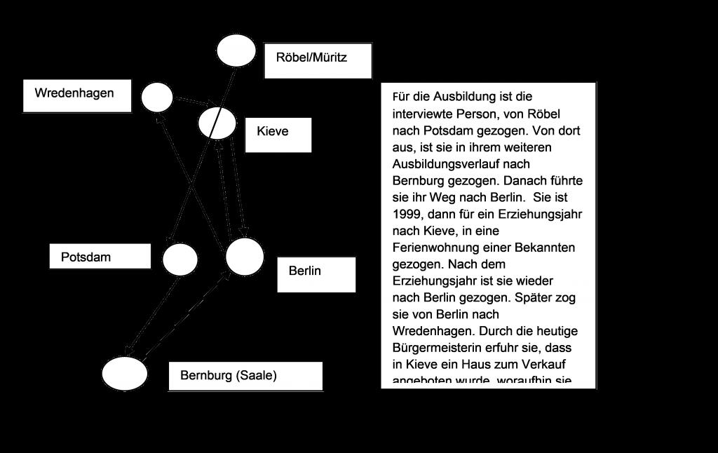 Abb. 26 Wanderungsbewegungen